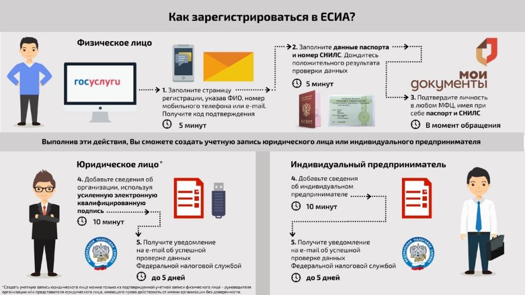 Регистрация ЕСИА.jpg